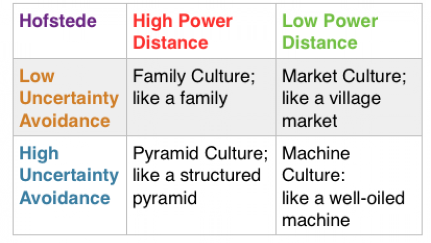 Hofstede Culture Model part 1